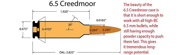 6.5 Creedmoor: Why Is It So Popular?